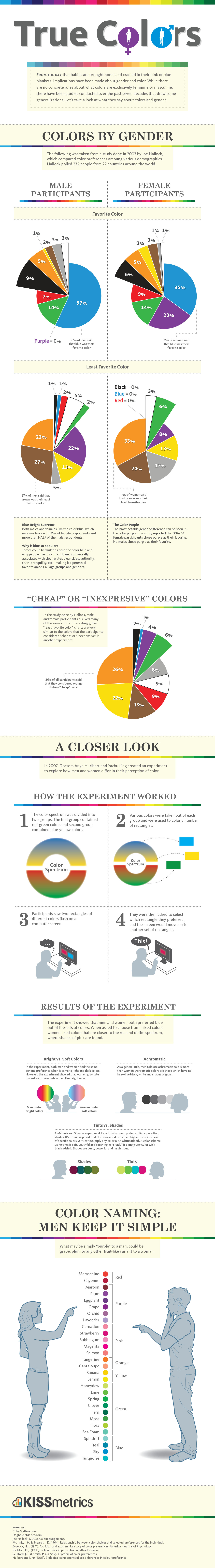 True Colors - A Breakdown of Color Preferences by Gender